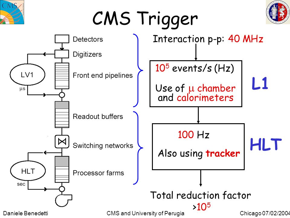 Daniele Benedetti CMS and University of Perugia Chicago 07/02/2004 CMS Trigger 10 5 events/s (Hz) Use of  chamber and calorimeters 100 Hz Also using tracker Interaction p-p: 40 MHz Total reduction factor >10 5 L1 HLT