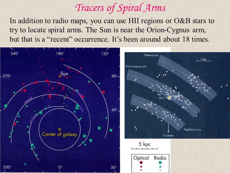 Tracers of Spiral Arms In addition to radio maps, you can use HII regions or O&B stars to try to locate spiral arms.