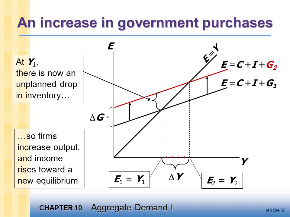 CHAPTER 10 Aggregate Demand I slide 9 An increase in government purchases Y E E =Y E =C +I +G 1 E 1 = Y 1 E =C +I +G 2 E 2 = Y 2 YY At Y 1, there is now an unplanned drop in inventory… …so firms increase output, and income rises toward a new equilibrium GG