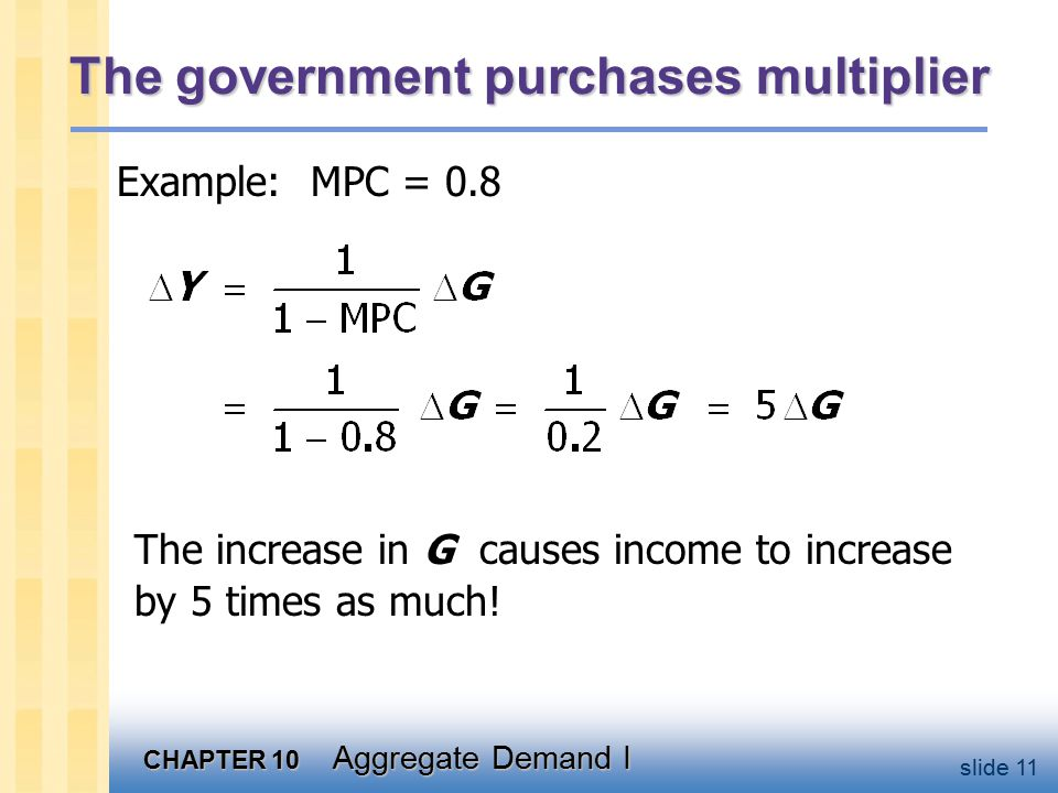 CHAPTER 10 Aggregate Demand I slide 11 The government purchases multiplier Example: MPC = 0.8 The increase in G causes income to increase by 5 times as much!