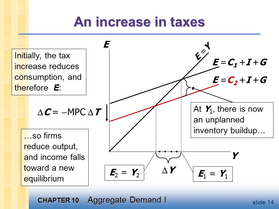 CHAPTER 10 Aggregate Demand I slide 14 An increase in taxes Y E E =Y E =C 2 +I +G E 2 = Y 2 E =C 1 +I +G E 1 = Y 1 YY At Y 1, there is now an unplanned inventory buildup… …so firms reduce output, and income falls toward a new equilibrium  C =  MPC  T Initially, the tax increase reduces consumption, and therefore E: