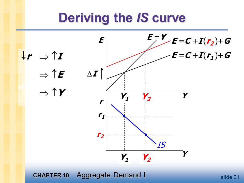 CHAPTER 10 Aggregate Demand I slide 21 Y2Y2 Y1Y1 Y2Y2 Y1Y1 Deriving the IS curve  r   I Y E r Y E =C +I (r 1 )+G E =C +I (r 2 )+G r1r1 r2r2 E =Y IS II  E E  Y Y