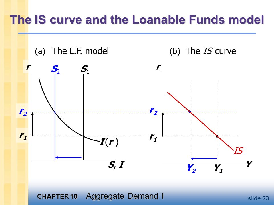 CHAPTER 10 Aggregate Demand I slide 23 The IS curve and the Loanable Funds model S, I r I (r )I (r ) r1r1 r2r2 r Y Y1Y1 r1r1 r2r2 (a) The L.F.