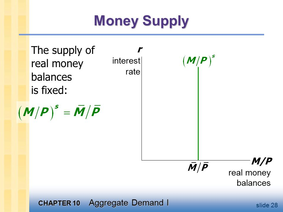 CHAPTER 10 Aggregate Demand I slide 28 Money Supply The supply of real money balances is fixed: M/P real money balances r interest rate