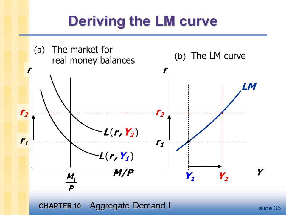 CHAPTER 10 Aggregate Demand I slide 35 Deriving the LM curve M/P r L (r, Y1 )L (r, Y1 ) r1r1 r2r2 r Y Y1Y1 r1r1 L (r, Y2 )L (r, Y2 ) r2r2 Y2Y2 LM (a) The market for real money balances (b) The LM curve