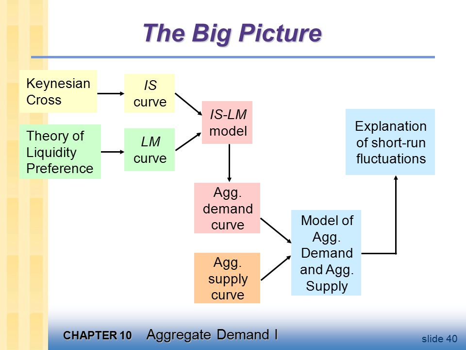 CHAPTER 10 Aggregate Demand I slide 40 The Big Picture Keynesian Cross Theory of Liquidity Preference IS curve LM curve IS-LM model Agg.