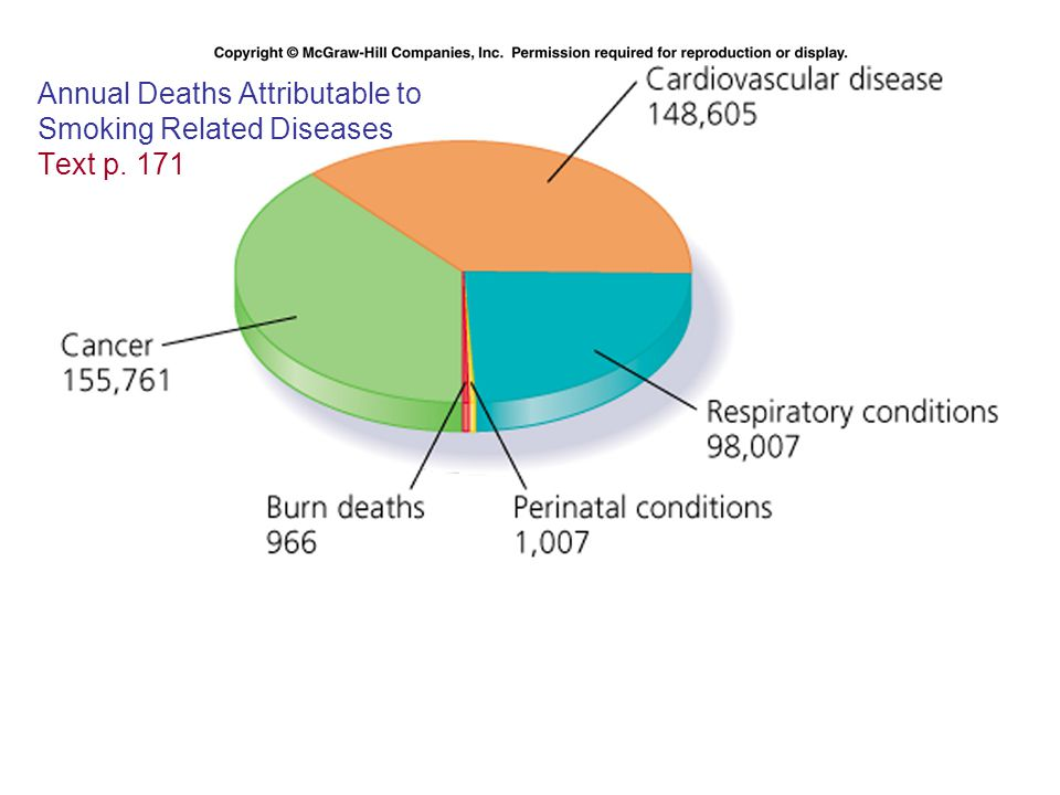 4 Annual Deaths Attributable to Smoking Related Diseases Text p. 171