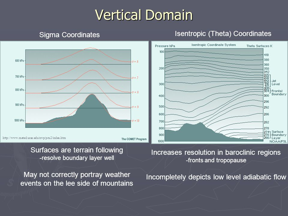 Vertical Domain Sigma Coordinates Isentropic (Theta) Coordinates Surfaces are terrain following -resolve boundary layer well May not correctly portray weather events on the lee side of mountains Increases resolution in baroclinic regions -fronts and tropopause Incompletely depicts low level adiabatic flow