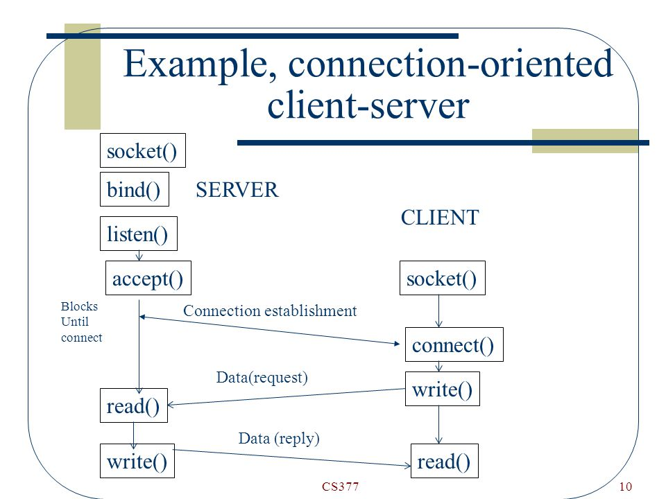 CS37710 Example, connection-oriented client-server socket() bind() listen() accept() read() write() socket() connect() write() read() SERVER CLIENT Connection establishment Data(request) Data (reply) Blocks Until connect