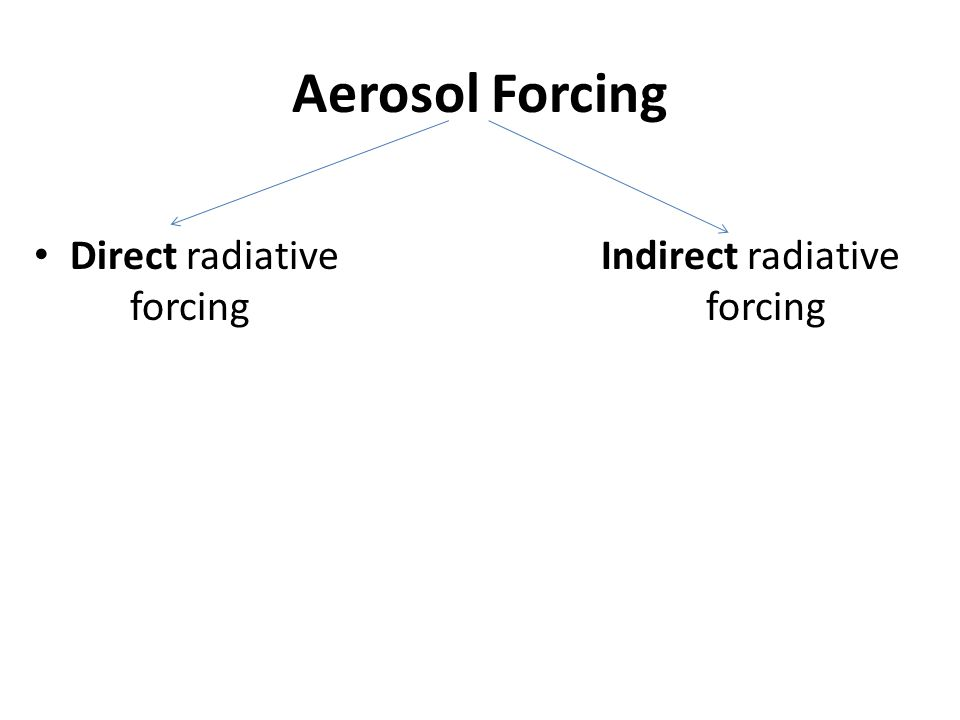 Aerosol Forcing Direct radiative Indirect radiative forcing forcing