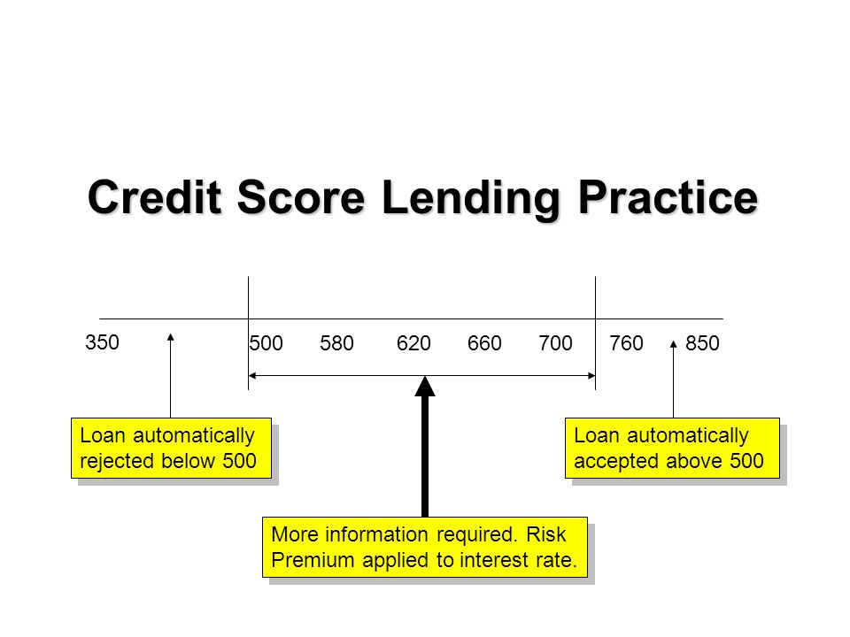 Loan automatically rejected below 500 Loan automatically accepted above 500 Credit Score Lending Practice More information required.