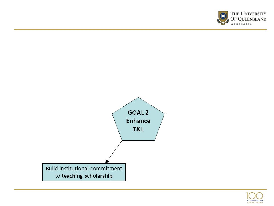 Build institutional commitment to teaching scholarship GOAL 2 Enhance T&L