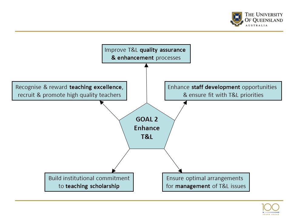 Build institutional commitment to teaching scholarship Improve T&L quality assurance & enhancement processes Ensure optimal arrangements for management of T&L issues Recognise & reward teaching excellence, recruit & promote high quality teachers Enhance staff development opportunities & ensure fit with T&L priorities GOAL 2 Enhance T&L