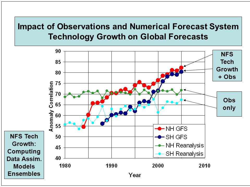 4 Impact of Observations and Numerical Forecast System Technology Growth on Global Forecasts Obs only NFS Tech Growth + Obs NFS Tech Growth: Computing Data Assim.