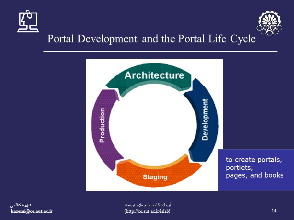 شهره کاظمی 14 آزمایشکاه سیستم های هوشمند (  Portal Development and the Portal Life Cycle to create portals, portlets, pages, and books