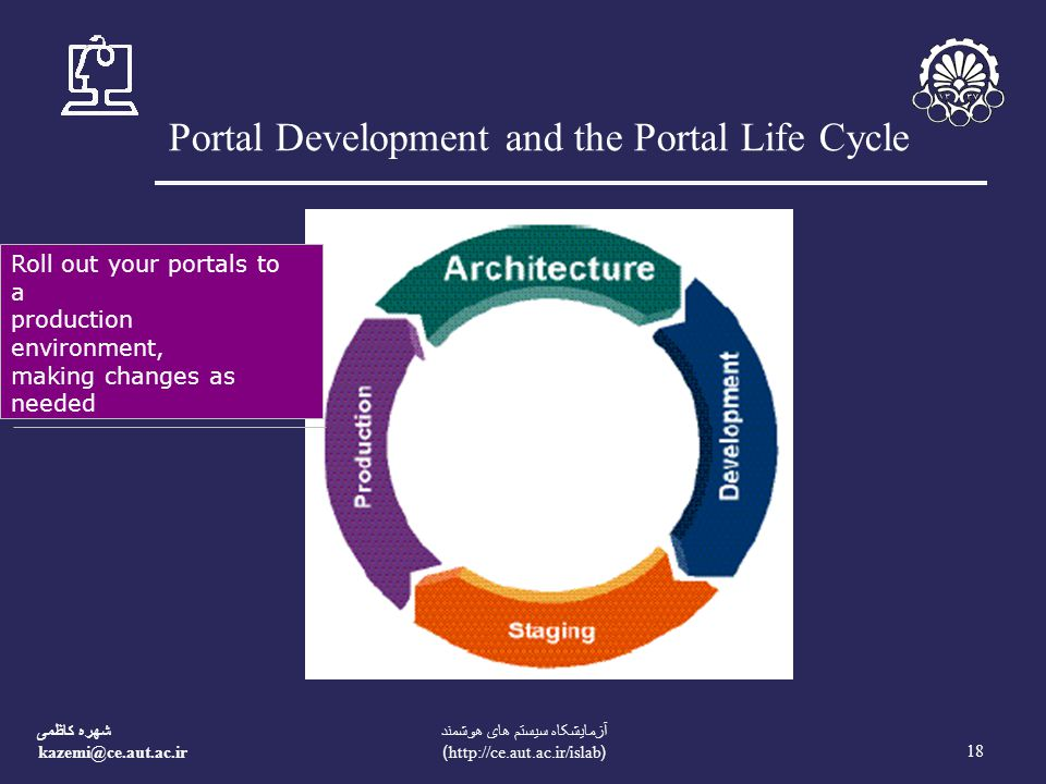 شهره کاظمی 18 آزمایشکاه سیستم های هوشمند (  Portal Development and the Portal Life Cycle Roll out your portals to a production environment, making changes as needed
