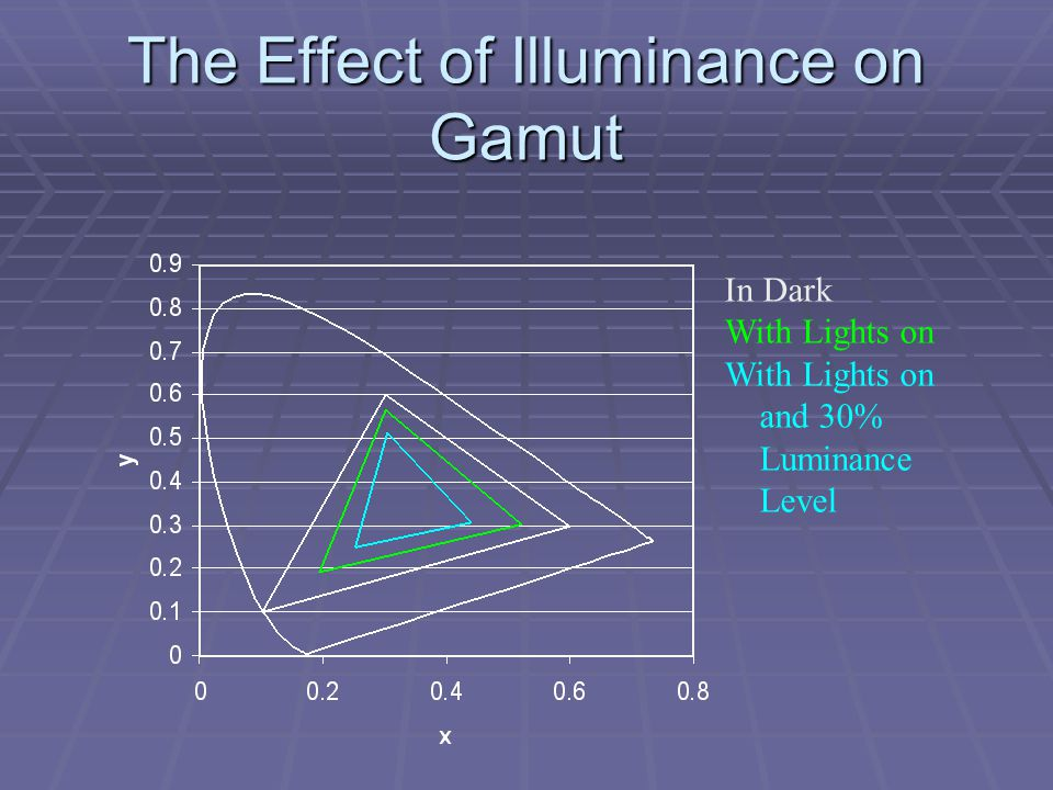 The Effect of Illuminance on Gamut In Dark With Lights on and 30% Luminance Level