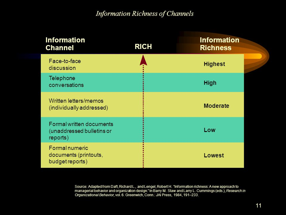 11 Information Richness of Channels RICH LEAN Information Channel Face-to-face discussion Highest High Moderate Low Lowest Source: Adapted from Daft, Richard L., and Lengel, Robert H.