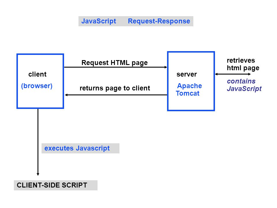 JavaScript Request-Response executes Javascript contains JavaScript CLIENT-SIDE SCRIPT returns page to client Request HTML page client (browser) retrieves html page server Apache Tomcat