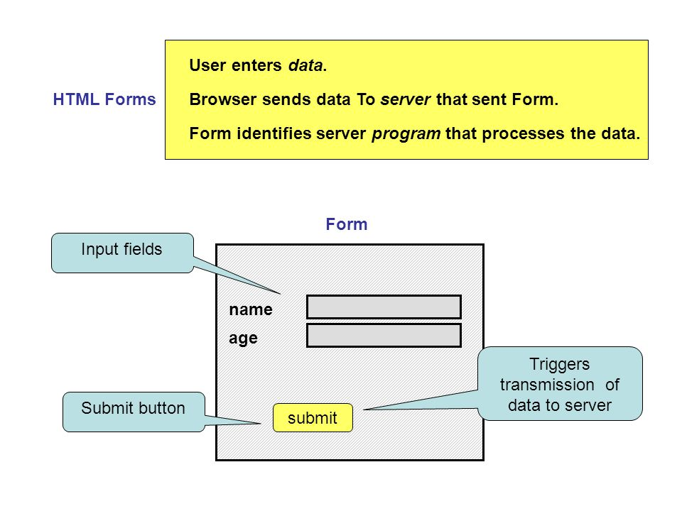 HTML Forms User enters data. Browser sends data To server that sent Form.