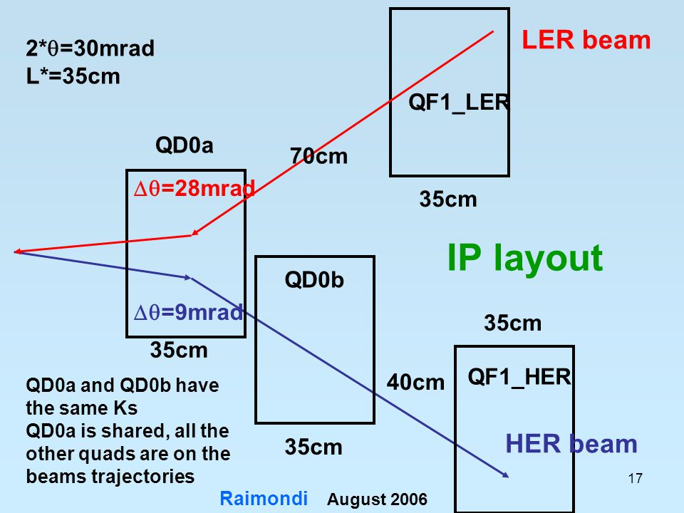 17 IP layout 35cm 2*  =30mrad L*=35cm QD0a QF1_HER QD0b LER beam HER beam  =9mrad  =28mrad QD0a and QD0b have the same Ks QD0a is shared, all the other quads are on the beams trajectories QF1_LER 70cm 40cm August 2006 Raimondi