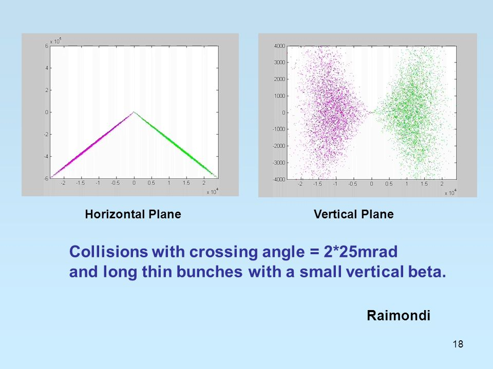 18 Collisions with crossing angle = 2*25mrad and long thin bunches with a small vertical beta.