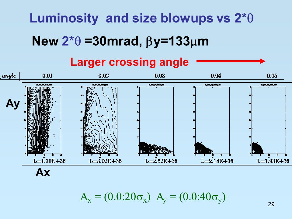 29 A x = (0.0:20  x ) A y = (0.0:40  y ) Luminosity and size blowups vs 2*  New 2*  =30mrad,  y=133  m Larger crossing angle Ax Ay