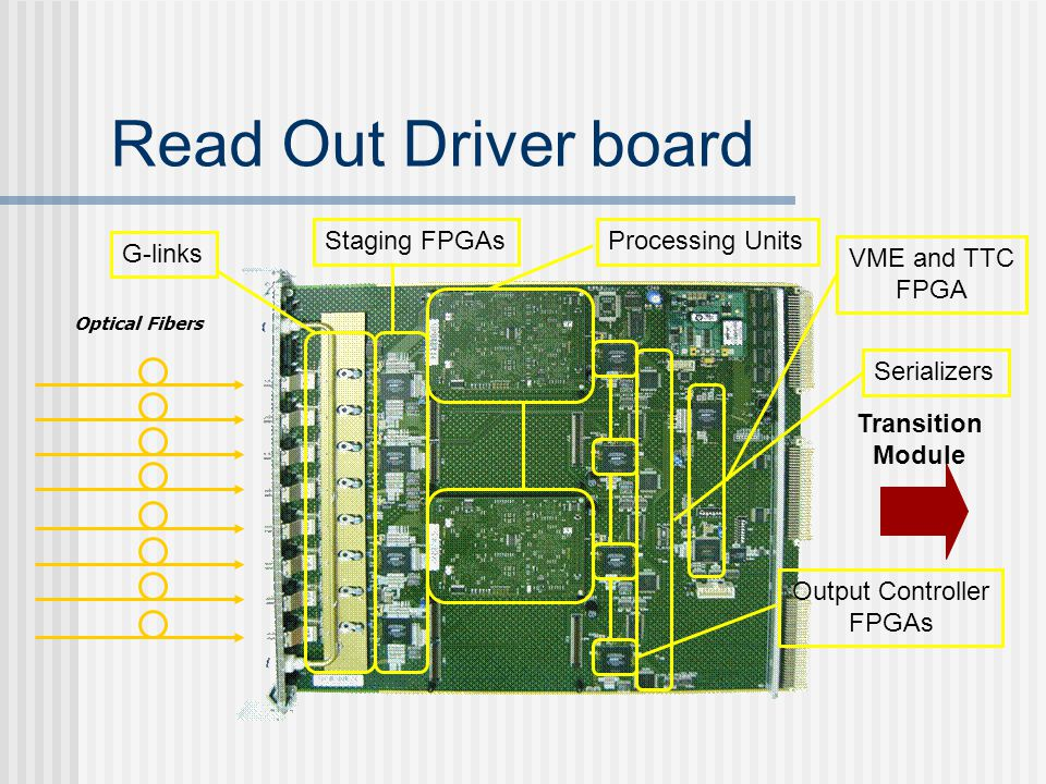 Read Out Driver board Staging FPGAs G-links Processing Units Optical Fibers Transition Module Output Controller FPGAs SerializersVME and TTC FPGA