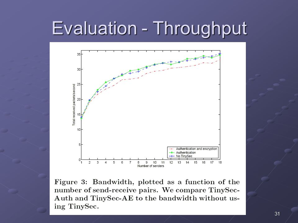 31 Evaluation - Throughput