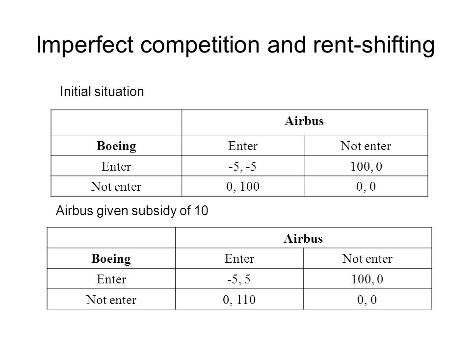 Imperfect competition and rent-shifting Airbus BoeingEnterNot enter Enter-5, -5100, 0 Not enter0, 1000, 0 Airbus given subsidy of 10 Airbus BoeingEnterNot enter Enter-5, 5100, 0 Not enter0, 1100, 0 Initial situation