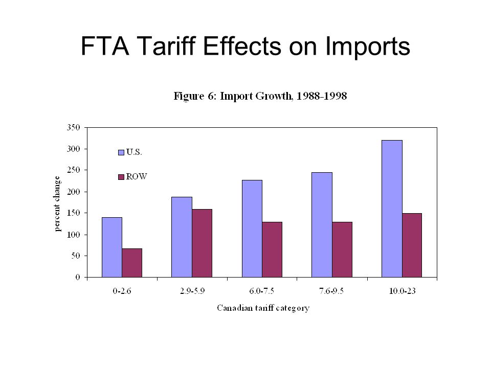 FTA Tariff Effects on Imports