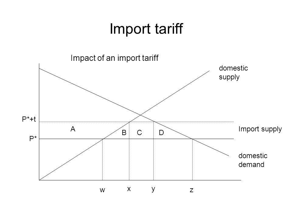 Import tariff domestic supply P* P*+t Import supply domestic demand w xy z A BCD Impact of an import tariff
