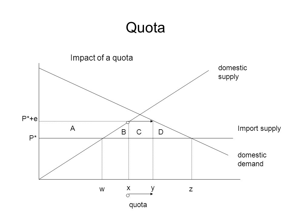 Quota domestic supply P* P*+e Import supply domestic demand w xy z A BCD Impact of a quota quota