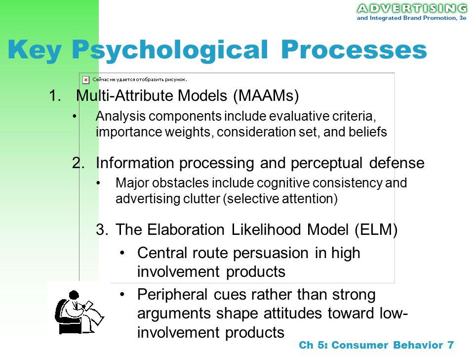 key aspects of consumer behavior