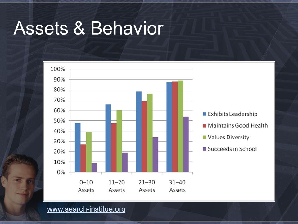 Assets & Behavior www.search-institue.org