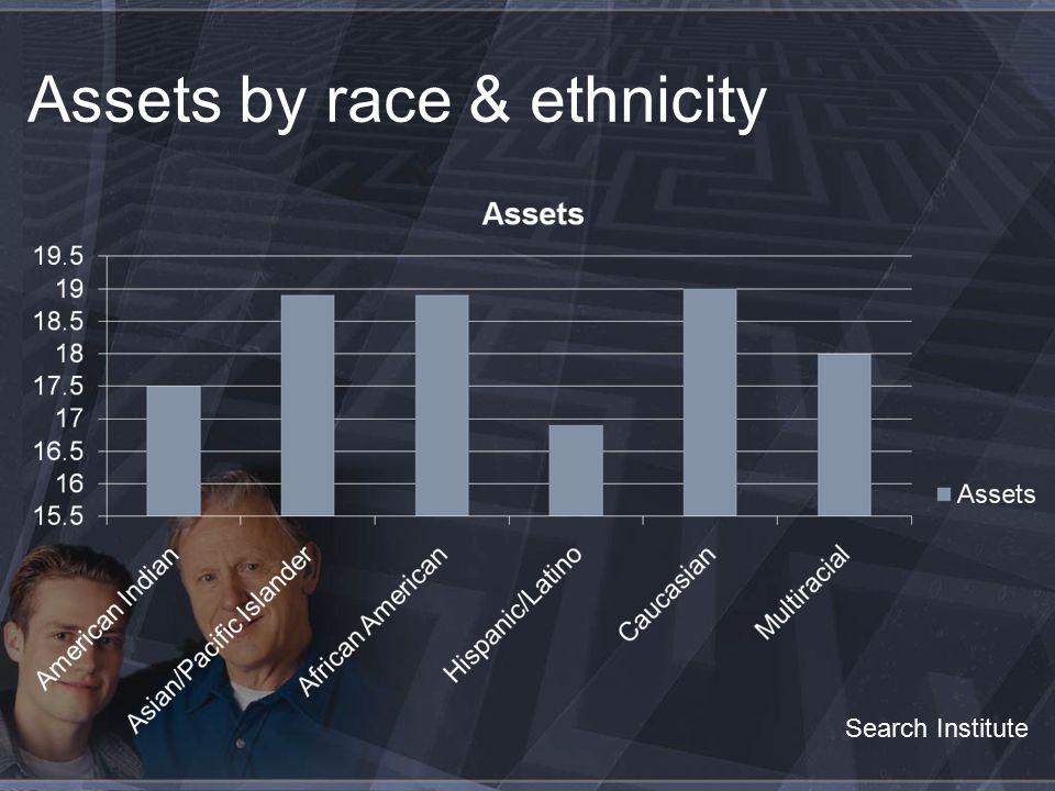 Assets by Gender