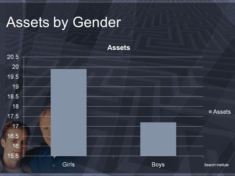 Assets by Gender