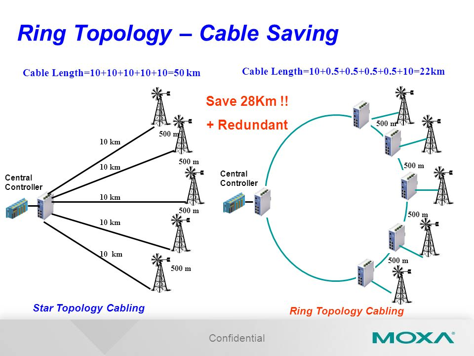 Confidential Ring Topology – Cable Saving Star Topology Cabling 10 km Central Controller Cable Length= =50 km 500 m Cable Length= =22km Ring Topology Cabling Central Controller 500 m Save 28Km !.