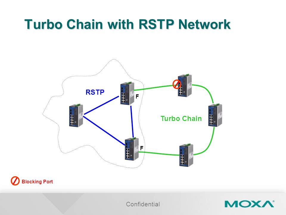 Confidential Turbo Chain with RSTP Network Blocking Port RSTP Turbo Chain F F