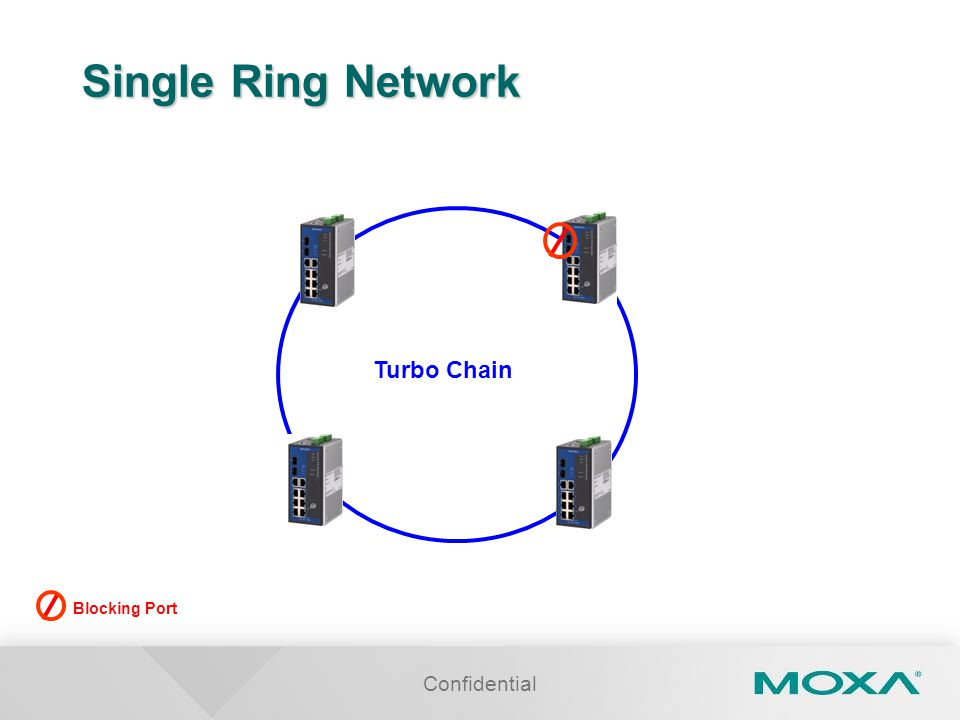Confidential Single Ring Network Turbo Chain Blocking Port