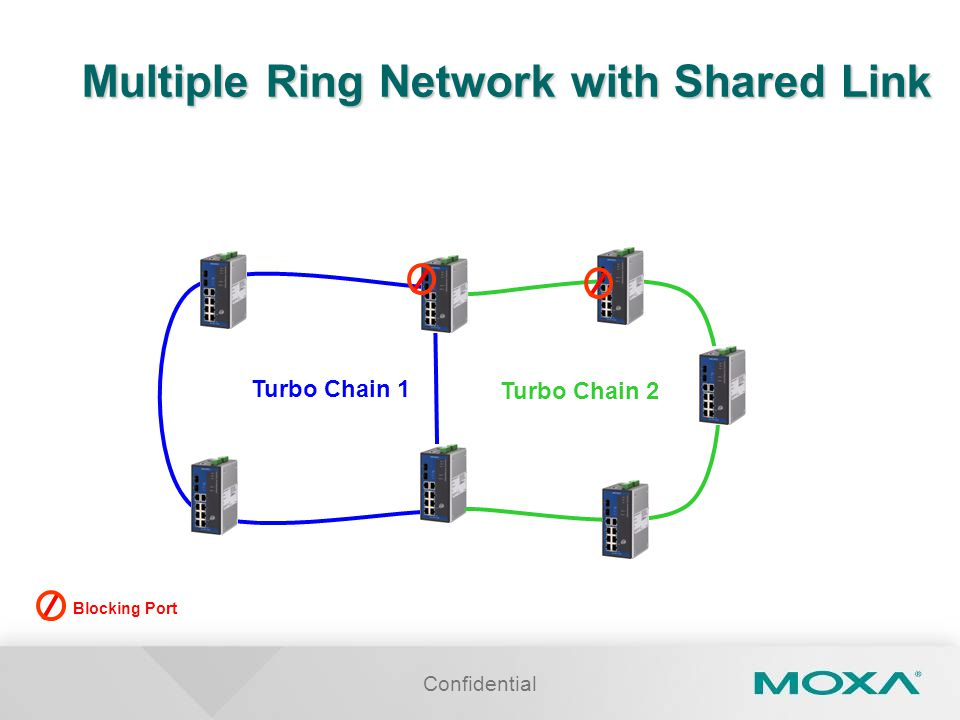 Confidential Multiple Ring Network with Shared Link Turbo Chain 1 Turbo Chain 2 Blocking Port