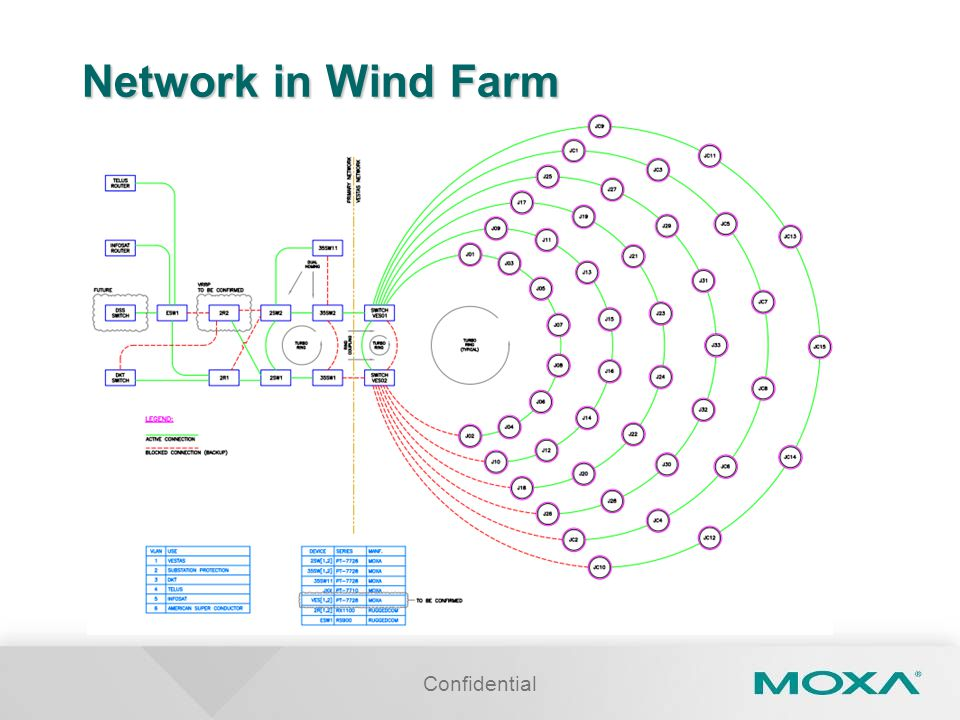 Confidential Network in Wind Farm