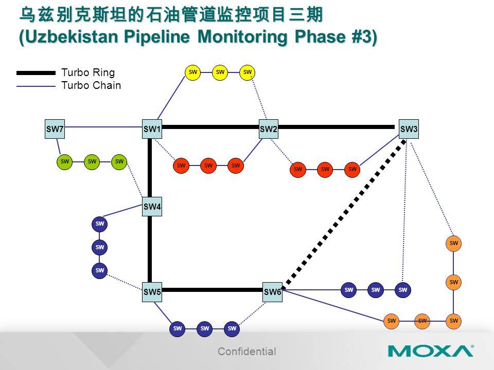 Confidential 乌兹别克斯坦的石油管道监控项目三期 (Uzbekistan Pipeline Monitoring Phase #3) SW1SW2SW3 SW4 SW5SW6 SW7 SW Turbo Ring Turbo Chain SW