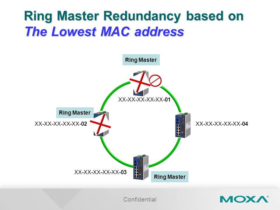 Confidential Ring Master XX-XX-XX-XX-XX-01 XX-XX-XX-XX-XX-02 XX-XX-XX-XX-XX-03 XX-XX-XX-XX-XX-04 Ring Master Ring Master Redundancy based on The Lowest MAC address