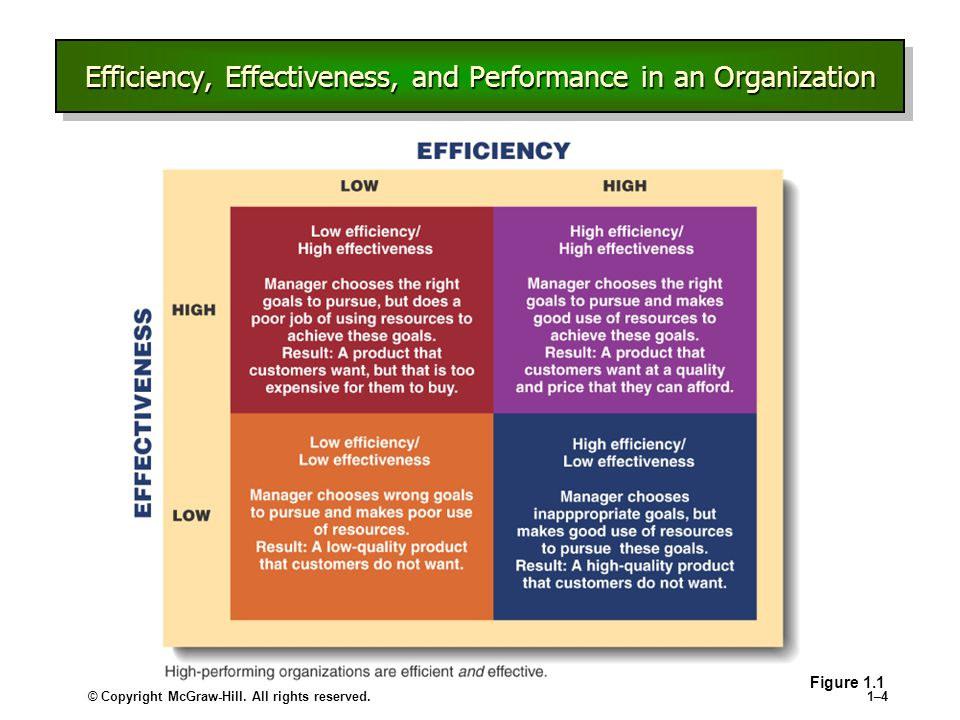 © Copyright McGraw-Hill. All rights reserved.1–41–4 Efficiency, Effectiveness, and Performance in an Organization Figure 1.1