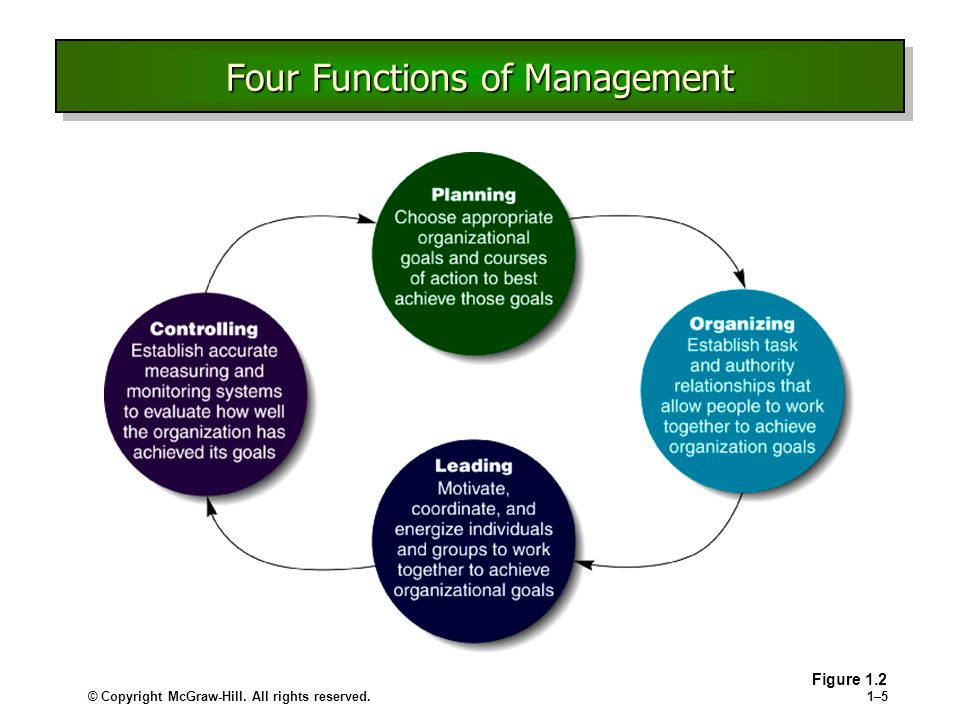 © Copyright McGraw-Hill. All rights reserved.1–51–5 Four Functions of Management Figure 1.2