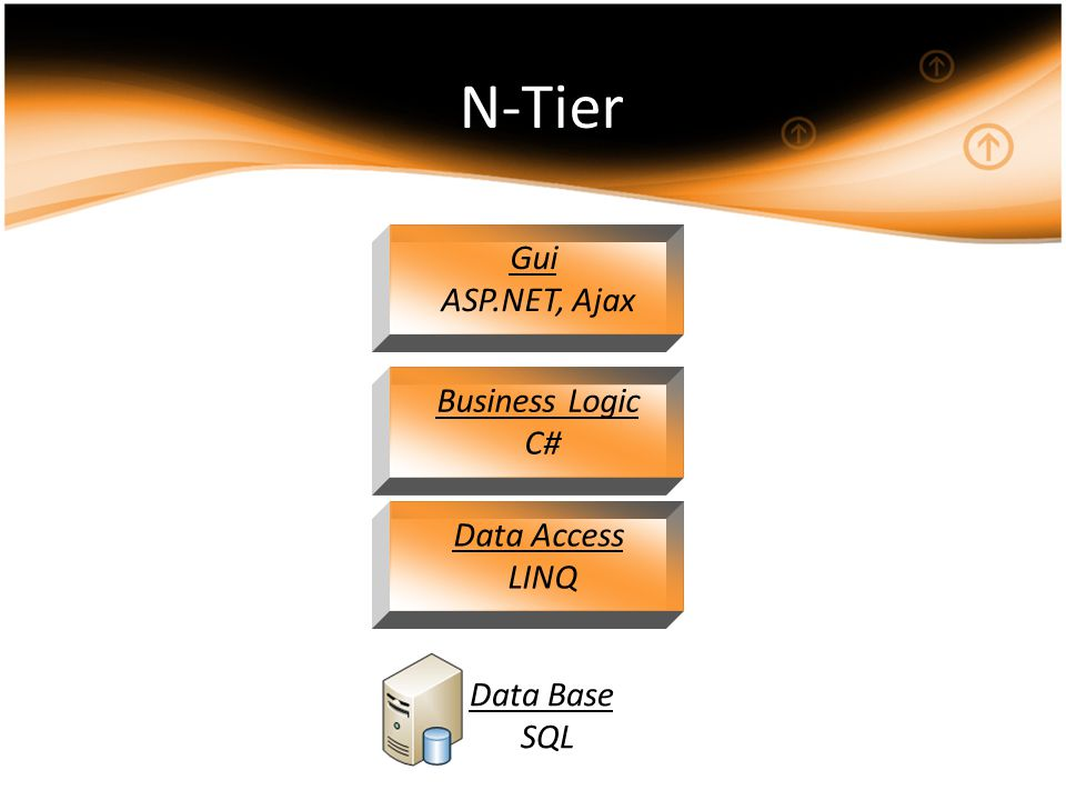 Data Access LINQ Data Base SQL N-Tier Business Logic C# Gui ASP.NET, Ajax