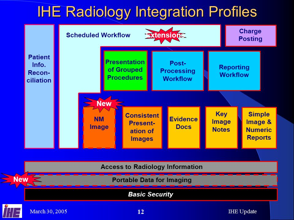 March 30, 2005IHE Update 12 IHE Radiology Integration Profiles Patient Info.
