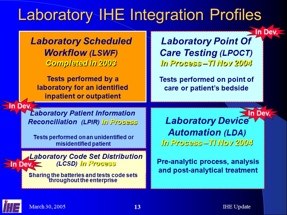 March 30, 2005IHE Update 13 Laboratory IHE Integration Profiles In Process –TI Nov 2004 Laboratory Device Automation (LDA) In Process –TI Nov 2004 Pre-analytic process, analysis and post-analytical treatment Laboratory Scheduled Workflow (LSWF) Completed in 2003 Tests performed by a laboratory for an identified inpatient or outpatient In Process Laboratory Patient Information Reconciliation (LPIR) In Process Tests performed on an unidentified or misidentified patient In Process Laboratory Code Set Distribution (LCSD) In Process Sharing the batteries and tests code sets throughout the enterprise In Process –TI Nov 2004 Laboratory Point Of Care Testing (LPOCT) In Process –TI Nov 2004 Tests performed on point of care or patient's bedside In Dev.