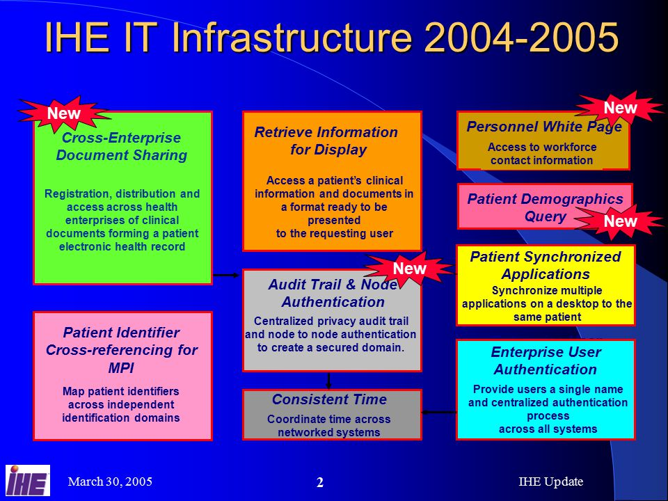 March 30, 2005IHE Update 2 IHE IT Infrastructure Enterprise User Authentication Provide users a single name and centralized authentication process across all systems Retrieve Information for Display Access a patient's clinical information and documents in a format ready to be presented to the requesting user Retrieve Information for Display Access a patient's clinical information and documents in a format ready to be presented to the requesting user Patient Identifier Cross-referencing for MPI Map patient identifiers across independent identification domains Patient Identifier Cross-referencing for MPI Map patient identifiers across independent identification domains Synchronize multiple applications on a desktop to the same patient Patient Synchronized Applications Consistent Time Coordinate time across networked systems Audit Trail & Node Authentication Centralized privacy audit trail and node to node authentication to create a secured domain.